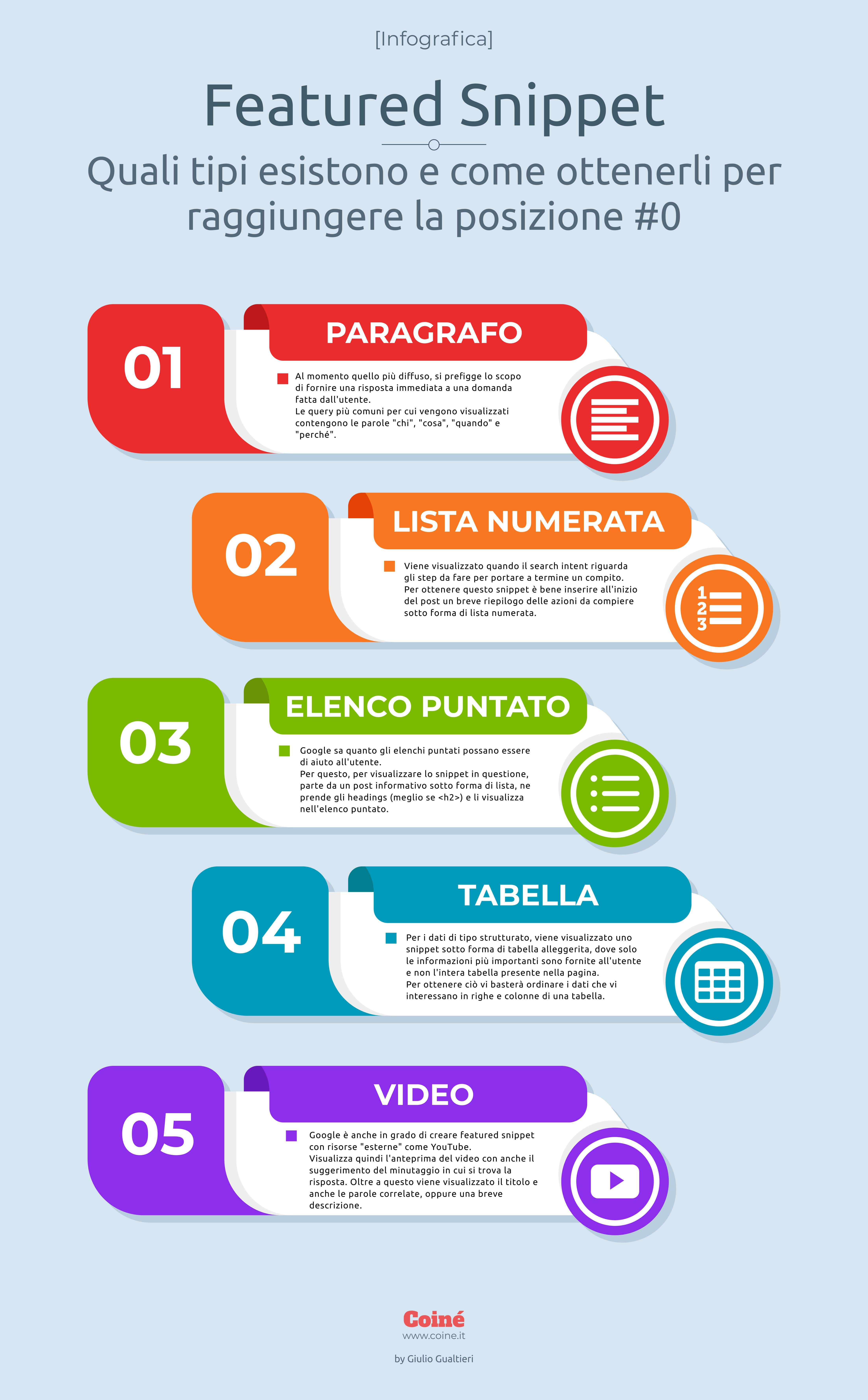 Infografica: Featured Snippet - Quali tipi esistono e come ottenerli per raggiungere la posizione #0